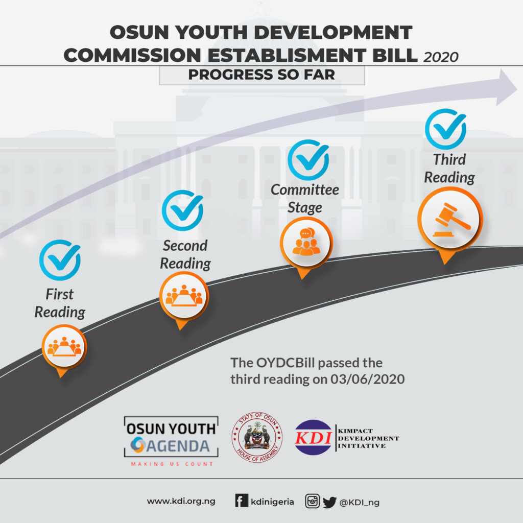 Osun Youth Agenda: Osun State House of Assembly Passes Osun Youth Development Commission Establishment Bill 2020.